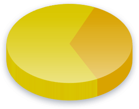 Government Spending Poll Results for Income (K-0K) voters