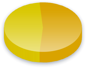 Safe Haven Poll Results for Race (White) voters