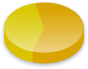 Campaign Finance Poll Results for Income (Less than K) voters